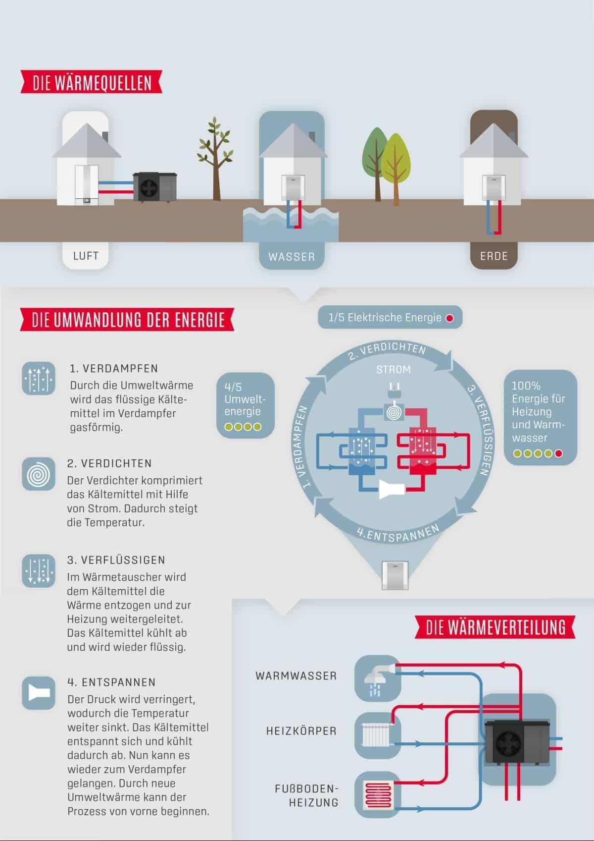 Infografik Funktionsweise Wärmepumpe