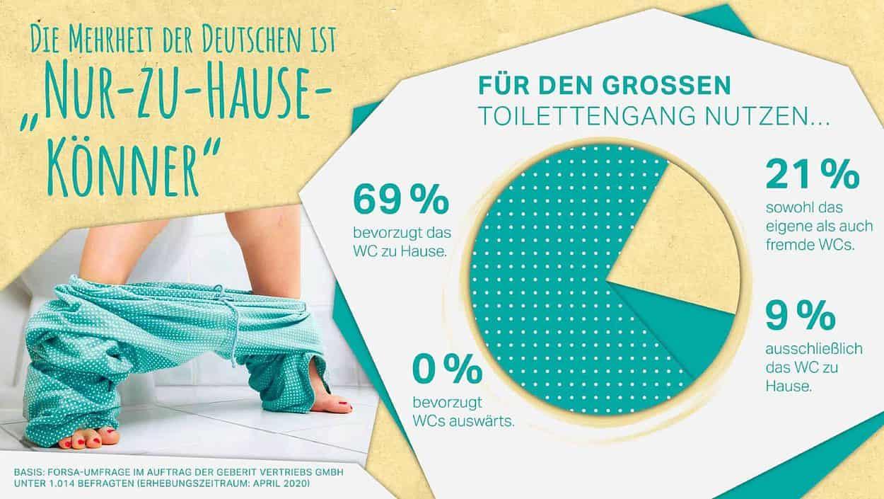Toiletten-Verhalten der Deutschen